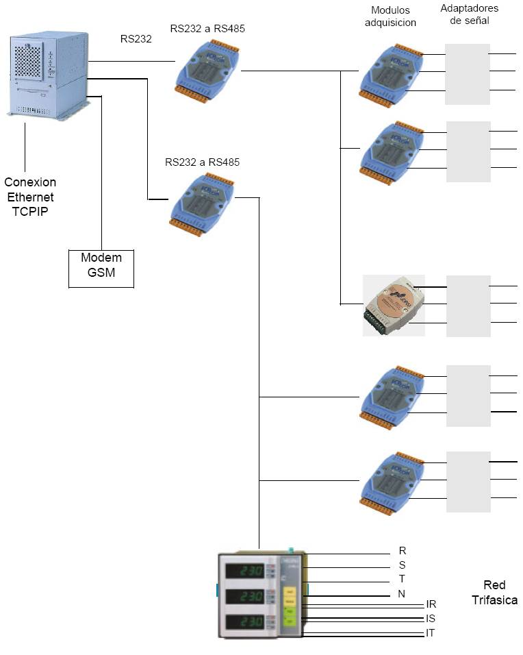 DL1300 datalogger typical configuration