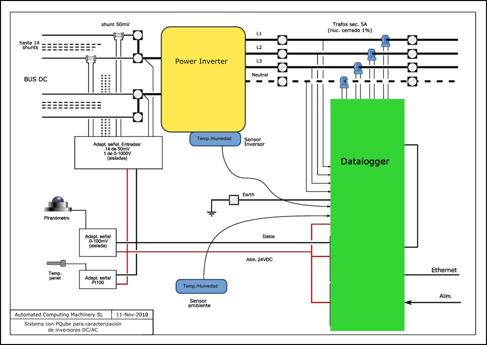 Equipo Caracterización Inversores Fotovoltaicos