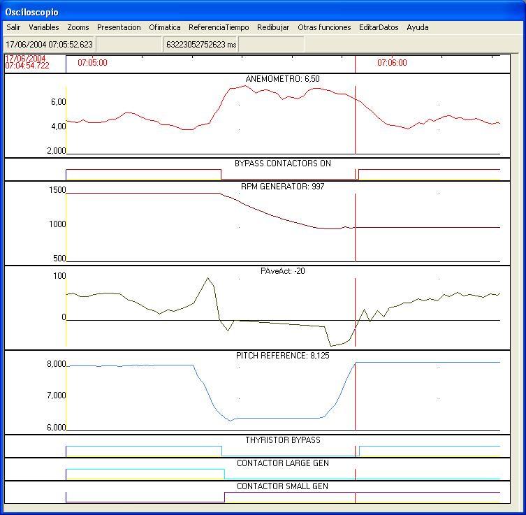 Vista Osciloscopio 2 minutos